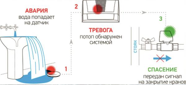 Аквасторож,  система от утечек и защиты при потопе