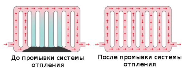 Промывка системы отопления гидропневматическая 3